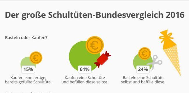 https://de.statista.com/infografik/5263/der-grosse-schultueten-bundesvergleich-2016/